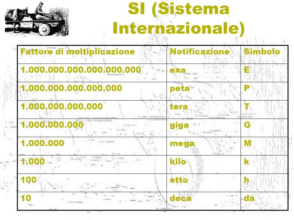 SI (Sistema Internazionale) Fattore di moltiplicazioneNotificazioneSimbolo 1.000.000.000.000.000.000exaE 1.000.000.000.000.000petaP 1.000.000.000.000t