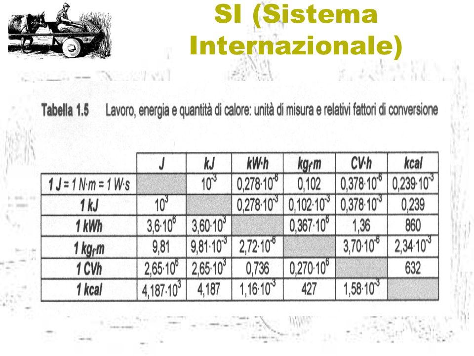 SI (Sistema Internazionale)