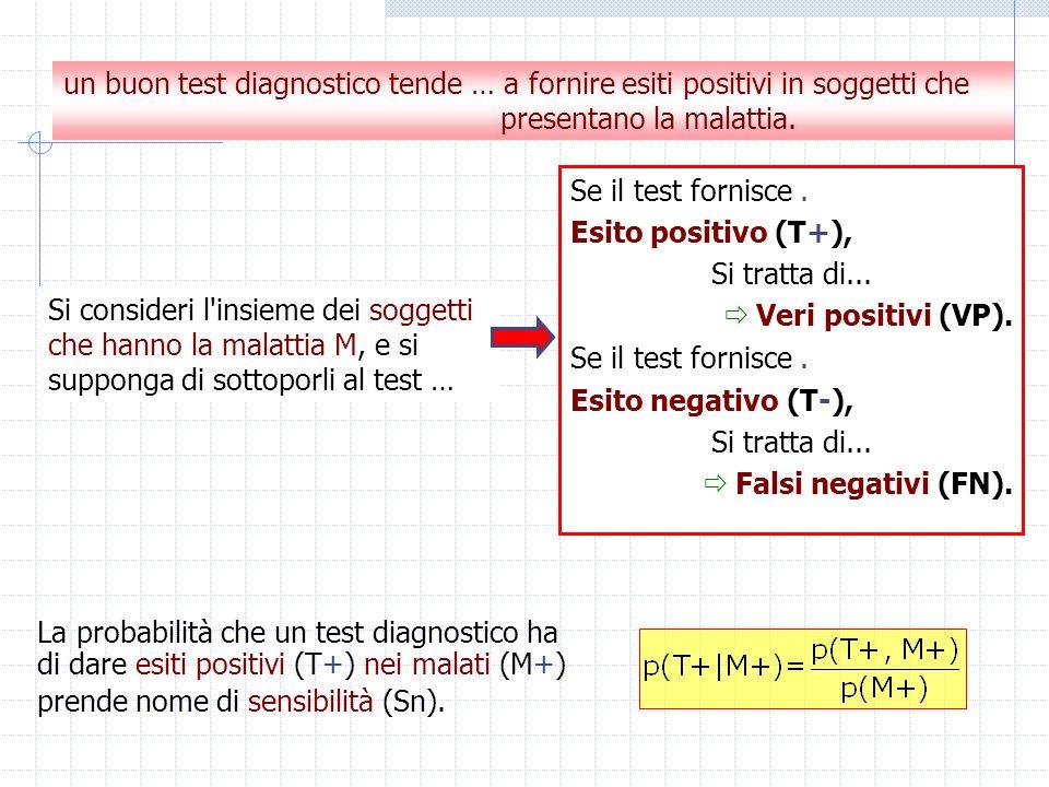 un buon test diagnostico tende … a fornire esiti positivi in soggetti che presentano la malattia. Se il test fornisce. Esito positivo (T+), Si tratta