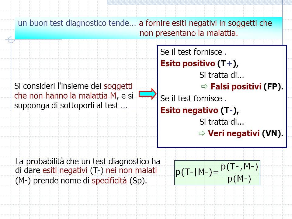 Si consideri l'insieme dei soggetti che non hanno la malattia M, e si supponga di sottoporli al test … Se il test fornisce. Esito positivo (T+), Si tr