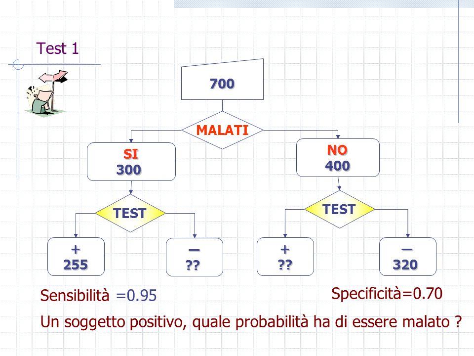 Test 1 TEST +255 ?? +??320 700 MALATI NO400 SI300 Sensibilità =0.95 Specificità=0.70 Un soggetto positivo, quale probabilità ha di essere malato ?