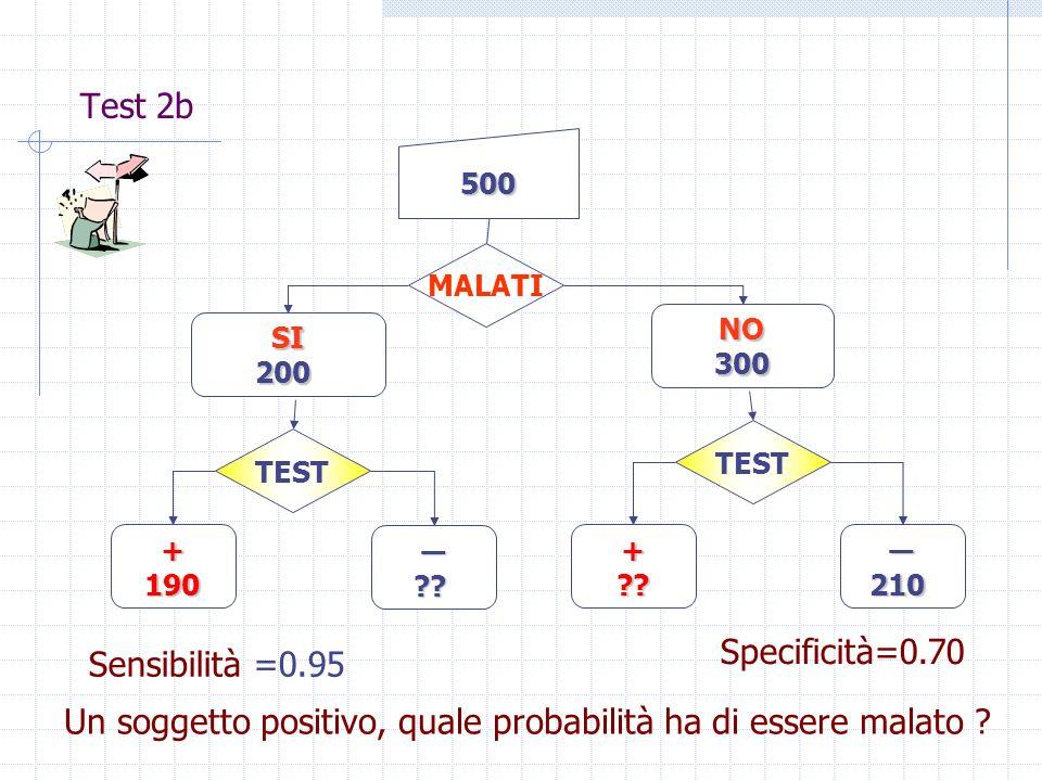 Test 2b 500 MALATI NO300 SI200 TEST +190 ?? +??210 Sensibilità =0.95 Specificità=0.70 Un soggetto positivo, quale probabilità ha di essere malato ?