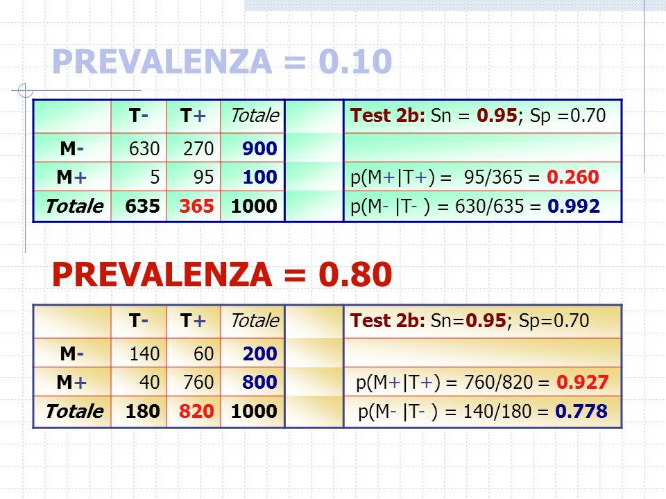 PREVALENZA = 0.10 T-T-T+T+Totale Test 2b: Sn = 0.95; Sp =0.70 M-M-630270900 M+M+595100 p(M+|T+) = 95/365 = 0.260 Totale6353651000 p(M- |T- ) = 630/635