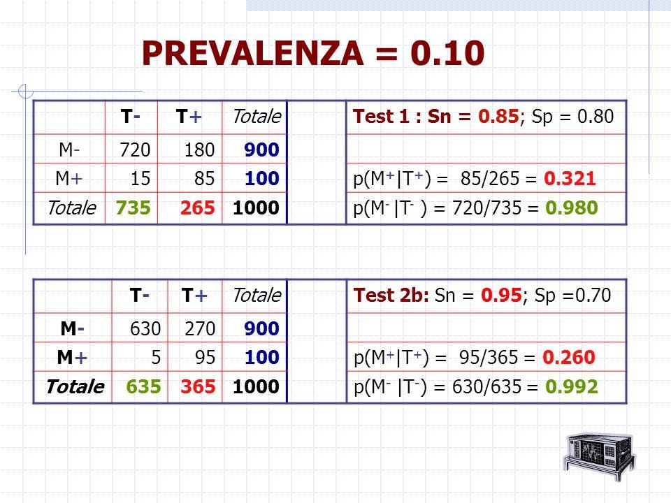 T-T-T+T+Totale Test 2b: Sn = 0.95; Sp =0.70 M-M-630270900 M+M+595100p(M + |T + ) = 95/365 = 0.260 Totale6353651000p(M - |T - ) = 630/635 = 0.992 PREVA