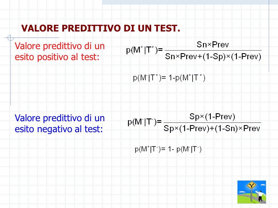 VALORE PREDITTIVO DI UN TEST. Valore predittivo di un esito negativo al test: Valore predittivo di un esito positivo al test: