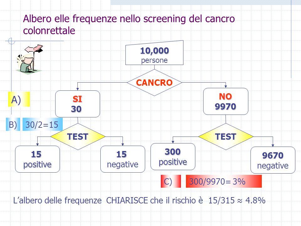Albero elle frequenze nello screening del cancro colonrettale Lalbero delle frequenze CHIARISCE che il rischio è 15/315 4.8% 10,000 persone CANCRO NO9