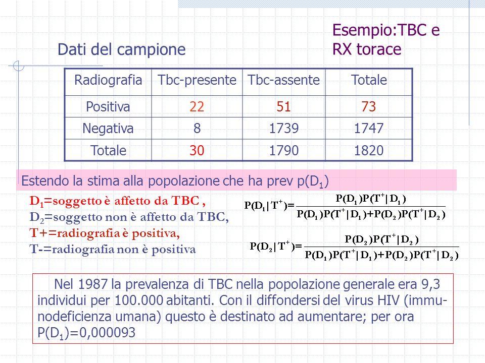 Esempio:TBC e RX torace RadiografiaTbc-presenteTbc-assenteTotale Positiva225173 Negativa817391747 Totale3017901820 D 1 =soggetto è affetto da TBC, D 2