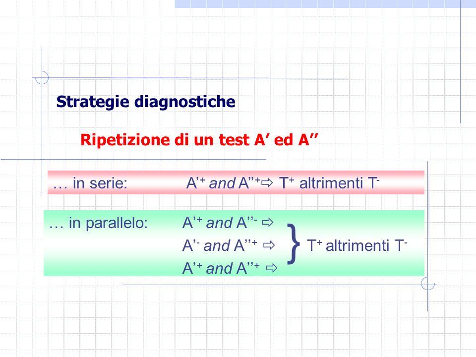 Strategie diagnostiche Ripetizione di un test A ed A … in parallelo:A + and A - A - and A + T + altrimenti T - A + and A + … in serie: A + and A + T +