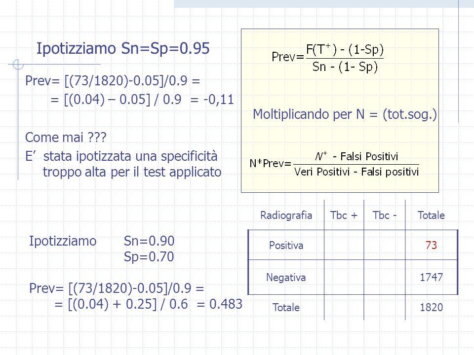 Ipotizziamo Sn=Sp=0.95 Prev= [(73/1820)-0.05]/0.9 = = [(0.04) – 0.05] / 0.9 = -0,11 Come mai ??? E stata ipotizzata una specificità troppo alta per il