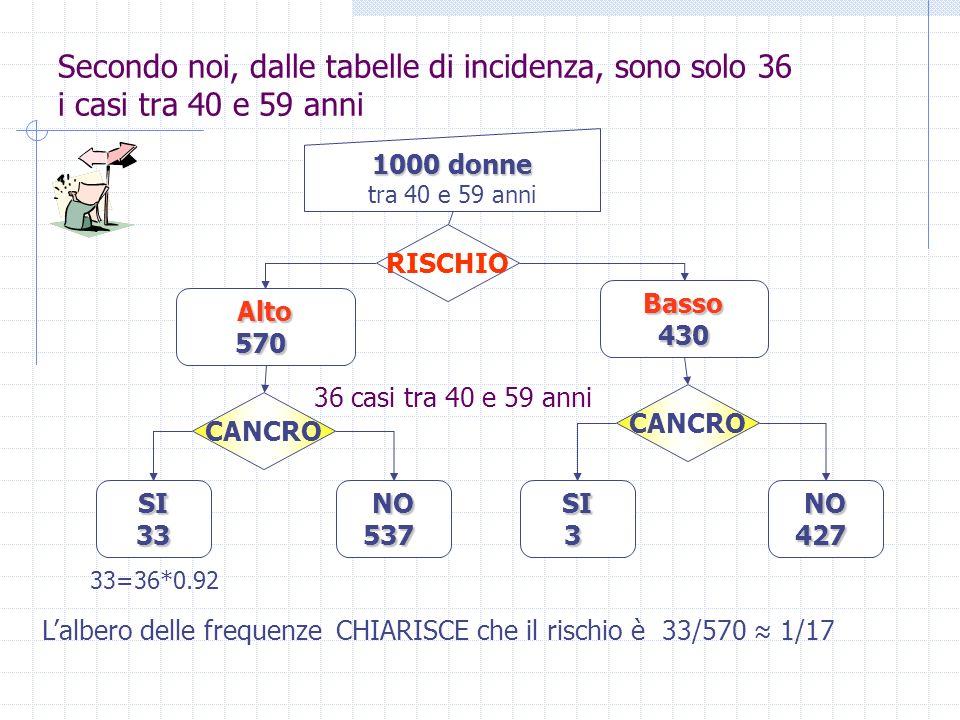 Soluzione simbolica e numerica del problema del chirurgo Rischio AltoNon - Alto Cancro Si0.92* (1/13)0.08* (1/13) 1/13 Cancro No0.57-0.92*(1/13)0.43-0.08*(1/13)12/13 0.570.431 Rischio AltoNon - Alto Cancro Si P(Alto Cancro)P(C) - P(A C) P(C) Cancro No P(A) - P(A C)1- P(A)-P(C)+P(A C) 1 – P(C) P(A)1-P(A)1 P(A|C)=0.92P(C)=1/13P(A)=0.57 P(A C)= P(A|C)*P(C)