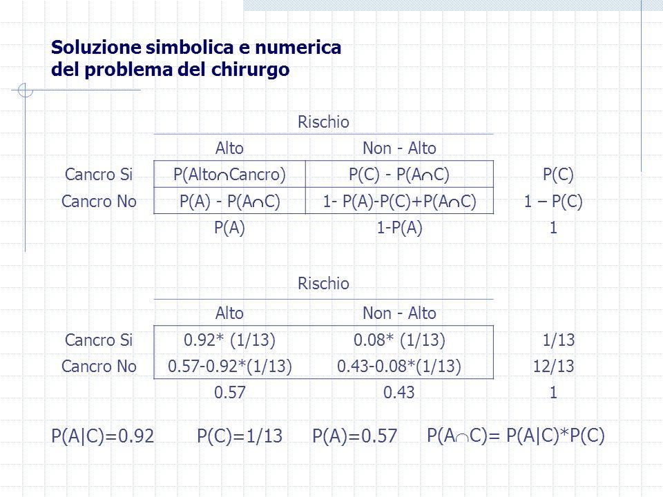 Soluzione simbolica e numerica del problema del chirurgo Rischio AltoNon - Alto Cancro Si0.92* (1/13)0.08* (1/13) 1/13 Cancro No0.57-0.92*(1/13)0.43-0