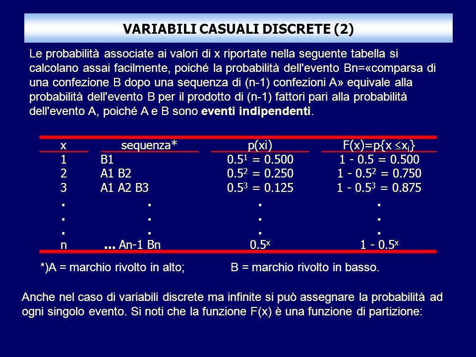 VARIABILI CASUALI DISCRETE (2) xsequenza*p(xi) F(x)=p{x x i } 1B10.5 1 = 0.5001 - 0.5 = 0.500 2A1 B20.5 2 = 0.2501 - 0.5 2 = 0.750 3A1 A2 B30.5 3 = 0.1251 - 0.5 3 = 0.875........................