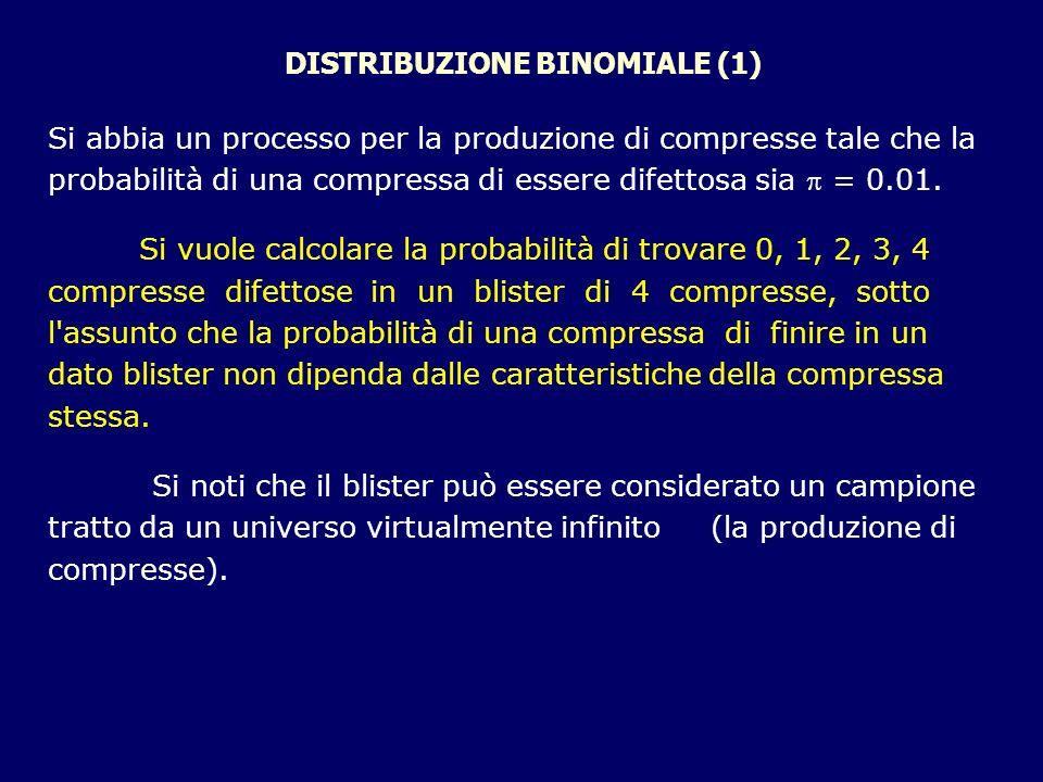 DISTRIBUZIONE BINOMIALE (1) Si abbia un processo per la produzione di compresse tale che la probabilità di una compressa di essere difettosa sia = 0.0