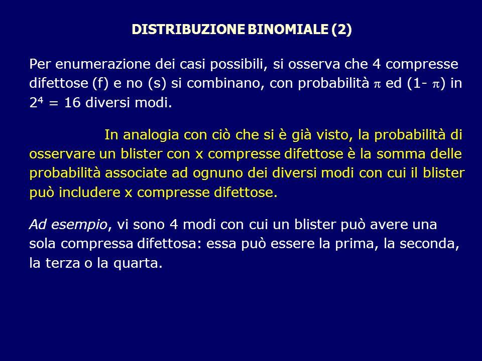 DISTRIBUZIONE BINOMIALE (2) Per enumerazione dei casi possibili, si osserva che 4 compresse difettose (f) e no (s) si combinano, con probabilità ed (1
