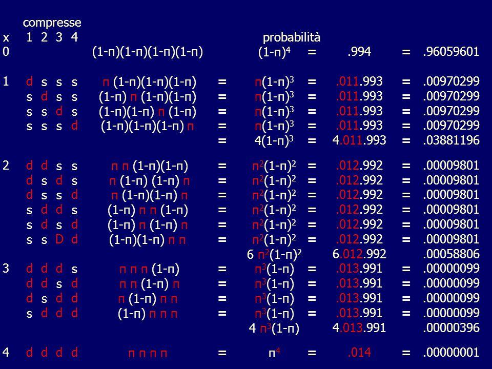 compresse x1234probabilità 0(1-π)(1-π)(1-π)(1-π)(1-π) 4 =.994=.96059601 1dsss π (1-π)(1-π)(1-π)=π(1-π) 3 =.011.993=.00970299 sdss(1-π) π (1-π)(1-π)=π(1-π) 3 =.011.993=.00970299 ssds(1-π)(1-π) π (1-π)=π(1-π) 3 =.011.993=.00970299 sssd(1-π)(1-π)(1-π) π=π(1-π) 3 =.011.993=.00970299 =4(1-π) 3 =4.011.993=.03881196 2ddss π π (1-π)(1-π)=π 2 (1-π) 2 =.012.992=.00009801 dsds π (1-π) (1-π) π=π 2 (1-π) 2 =.012.992=.00009801 dssd π (1-π)(1-π) π=π 2 (1-π) 2 =.012.992=.00009801 sdds(1-π) π π (1-π)=π 2 (1-π) 2 =.012.992=.00009801 sdsd(1-π) π =π 2 (1-π) 2 =.012.992=.00009801 ssDd(1-π)(1-π) π π=π 2 (1-π) 2 =.012.992=.00009801 6 π 2 (1-π) 2 6.012.992.00058806 3ddds π π π (1-π)=π 3 (1-π)=.013.991=.00000099 ddsd π π (1-π) π=π 3 (1-π)=.013.991=.00000099 dsddπ (1-π) π π=π 3 (1-π)=.013.991=.00000099 sddd(1-π) π π π=π 3 (1-π)=.013.991=.00000099 4 π 3 (1-π)4.013.991.00000396 4ddddπ π =π4π4 =.014=.00000001