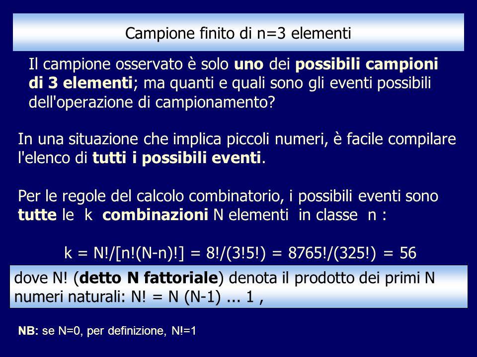 Campione finito di n=3 elementi Il campione osservato è solo uno dei possibili campioni di 3 elementi; ma quanti e quali sono gli eventi possibili del