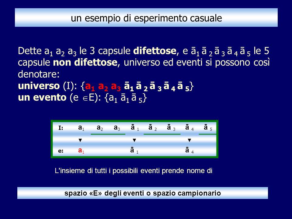 un esempio di esperimento casuale Dette a 1 a 2 a 3 le 3 capsule difettose, e ā 1 ā 2 ā 3 ā 4 ā 5 le 5 capsule non difettose, universo ed eventi si possono così denotare: universo (I): {a 1 a 2 a 3 ā 1 ā 2 ā 3 ā 4 ā 5 } un evento (e E): {a 1 ā 1 ā 5 } I: a 1 a 2 a 3 ā 1 ā 1 ā 2ā 2 ā 3ā 3 ā 4ā 4 ā 5ā 5 e: a 1 ā 1ā 1 ā 4ā 4 L insieme di tutti i possibili eventi prende nome di spazio «E» degli eventi o spazio campionario