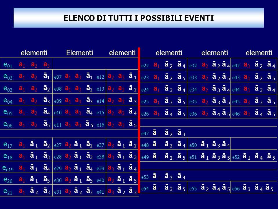 ELENCO DI TUTTI I POSSIBILI EVENTI elementiElementi elementi e 01 a1a1 a2a2 a3a3 e 02 a1a1 a2a2 ā1ā1 e07 a1a1 a3a3 ā1ā1 e12 a2a2 a3a3 ā 1 e 03 a1a1 a2