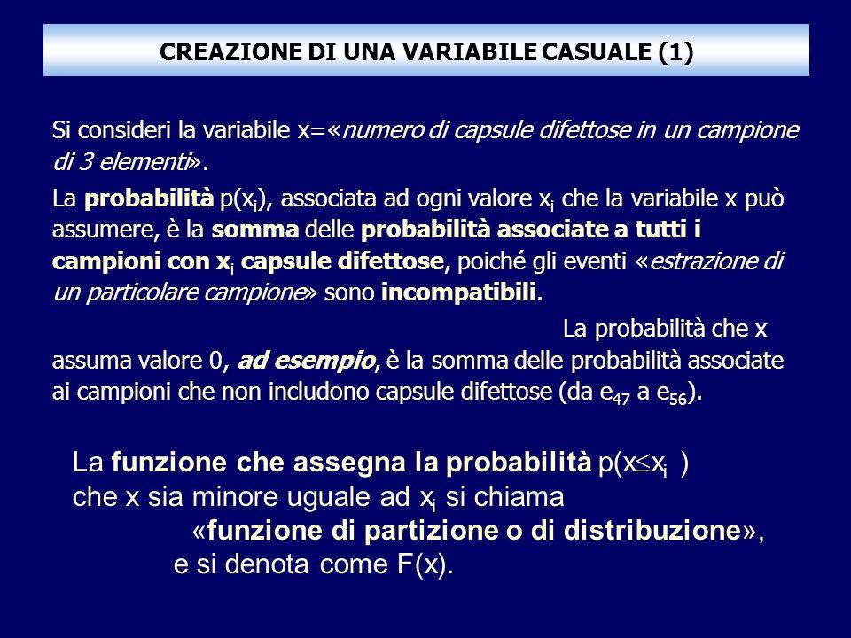 CREAZIONE DI UNA VARIABILE CASUALE (1) Si consideri la variabile x=«numero di capsule difettose in un campione di 3 elementi». La probabilità p(x i ),