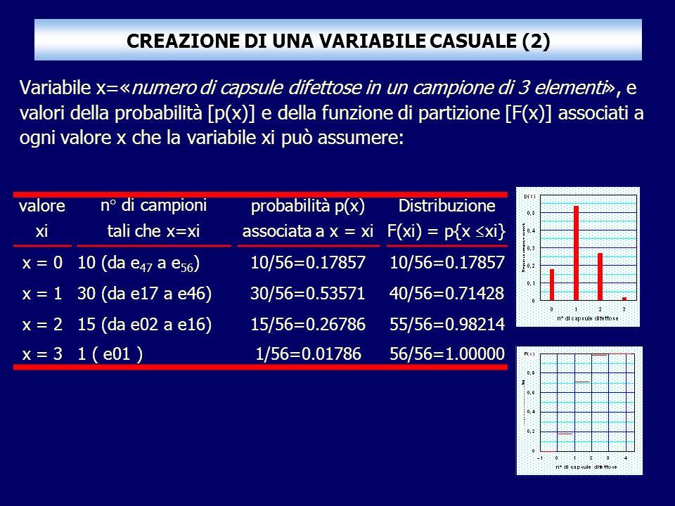 CREAZIONE DI UNA VARIABILE CASUALE (2) Variabile x=«numero di capsule difettose in un campione di 3 elementi», e valori della probabilità [p(x)] e della funzione di partizione [F(x)] associati a ogni valore x che la variabile xi può assumere: valoren° di campioniprobabilità p(x)Distribuzione xitali che x=xiassociata a x = xi F(xi) = p{x xi} x = 010 (da e 47 a e 56 )10/56=0.17857 x = 130 (da e17 a e46)30/56=0.5357140/56=0.71428 x = 215 (da e02 a e16)15/56=0.2678655/56=0.98214 x = 31 ( e01 )1/56=0.0178656/56=1.00000