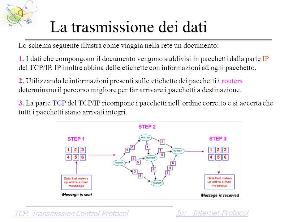 2008 DMCOSP.AM La trasmissione dei dati Lo schema seguente illustra come viaggia nella rete un documento: 1. I dati che compongono il documento vengon