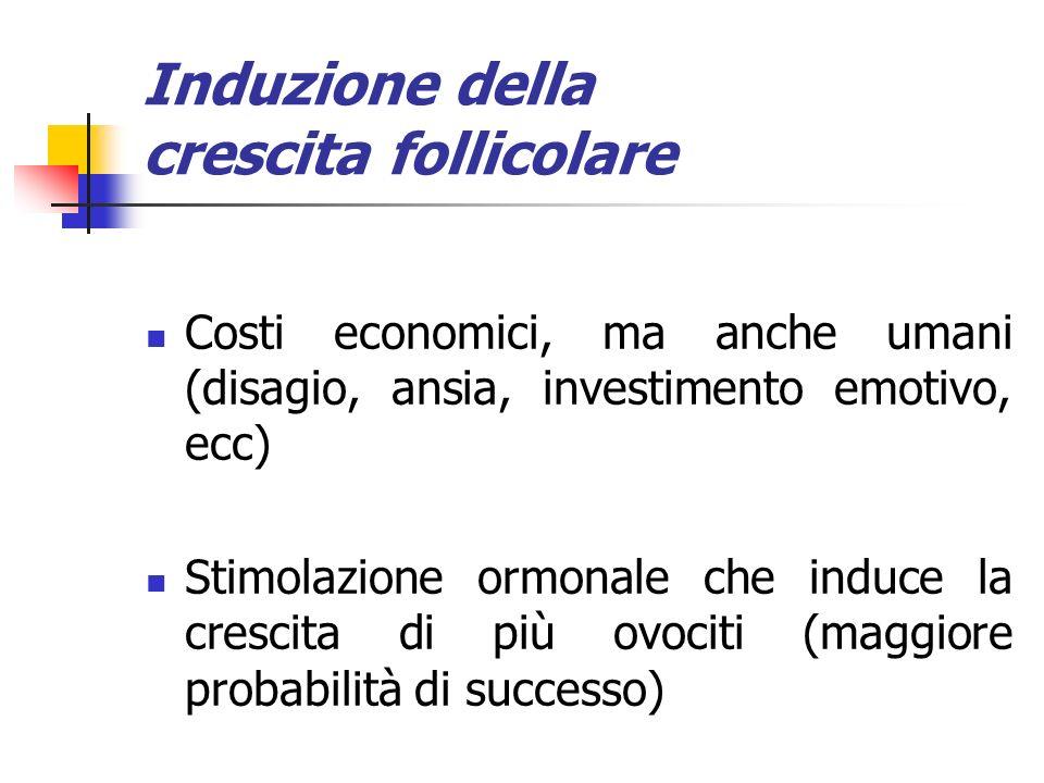 Induzione della crescita follicolare Costi economici, ma anche umani (disagio, ansia, investimento emotivo, ecc) Stimolazione ormonale che induce la c