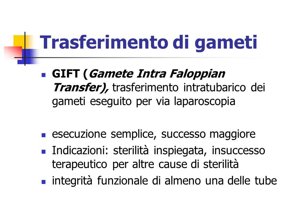 Trasferimento di gameti GIFT (Gamete Intra Faloppian Transfer), trasferimento intratubarico dei gameti eseguito per via laparoscopia esecuzione sempli