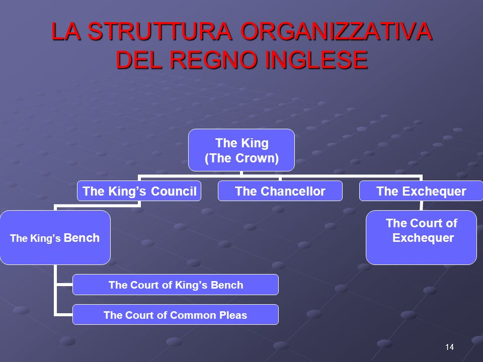 14 LA STRUTTURA ORGANIZZATIVA DEL REGNO INGLESE The King (The Crown) The Kings Council The Kings Bench The Court of Kings Bench The Court of Common Pl