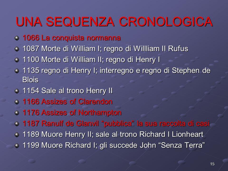 15 UNA SEQUENZA CRONOLOGICA 1066 La conquista normanna 1087 Morte di William I; regno di Willliam II Rufus 1100 Morte di William II; regno di Henry I