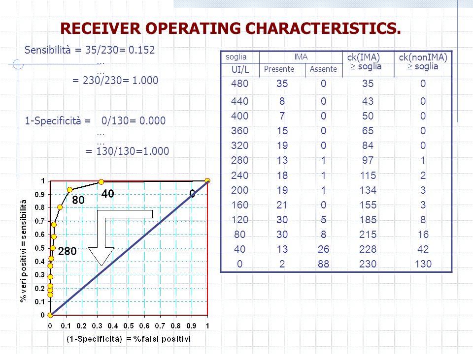 RECEIVER OPERATING CHARACTERISTICS. sogliaIMA ck(IMA) soglia ck(nonIMA) soglia UI/L PresenteAssente 480350 0 44080430 40070500 360150650 320190840 280