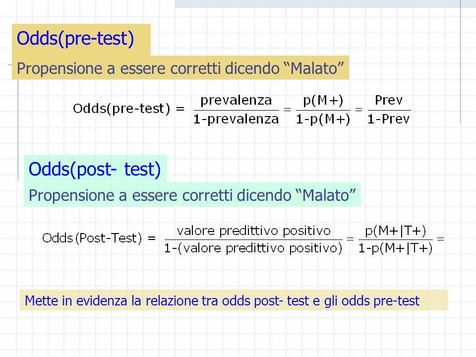 Odds(pre-test) Mette in evidenza la relazione tra odds post- test e gli odds pre-test Odds(post- test) Propensione a essere corretti dicendo Malato