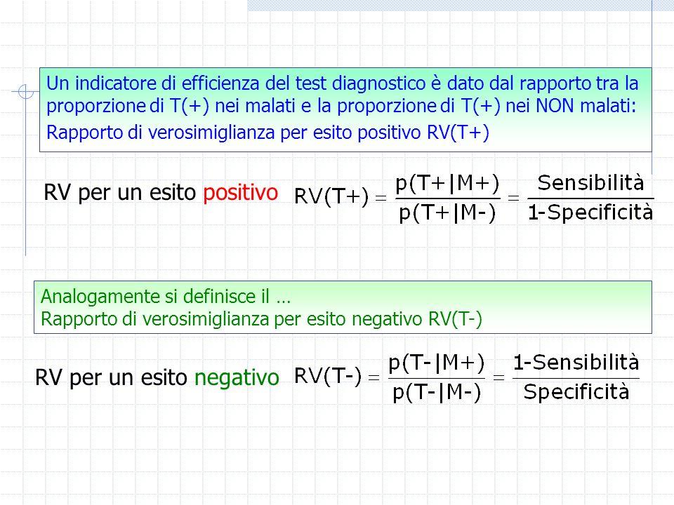 Un indicatore di efficienza del test diagnostico è dato dal rapporto tra la proporzione di T(+) nei malati e la proporzione di T(+) nei NON malati: Ra