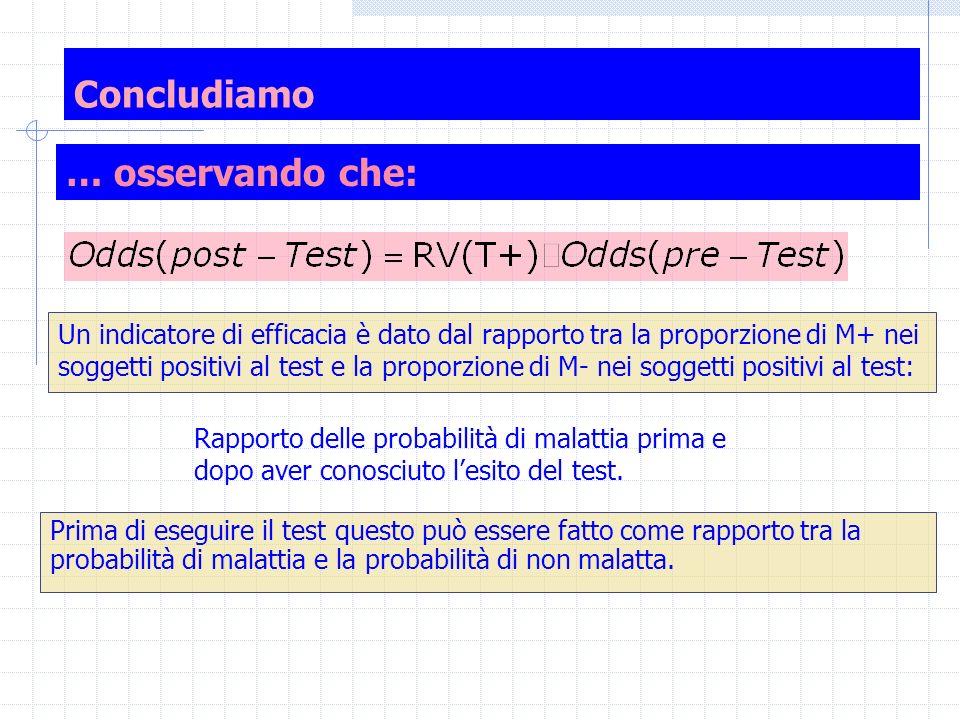 Probabilità di Malattia pre e post Test (+) Prevalenza 0.10 Test 2b: Sn=0.95; Sp=0.70 T-T-T+T+TotaleOdds-Pre(+)=(0.10)/(0.90)=0,111 M-M-630270900RV(T+)=(0.95)/(0.30)=3.167 M+595100Odds.Post(+)=(3,167)(10/90)=0.352 Totale6353651000p(M+|T+)=0.352/(1+0.352)=0.260 RV per un esito positivo