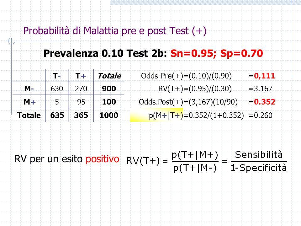 T-T-T+T+Totale Odds.Pre(+)=(10)/(90)= 1/9 M-M-630270900 RV(T-)=(0.05)/(0.70)=1/14 M+595100 Odds.Post(-)=(1/14) (1/9)=1/(126) Totale6353651000 p(M+|T-)=1/127=0.0078 Prevalenza 0.10 Test 2b: Sn=0.95; Sp=0.70 RV per un esito negativo Probabilità di Malattia pre e post Test (-)