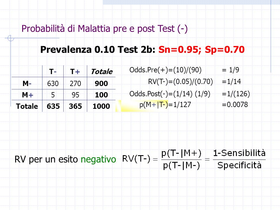 T-T-T+T+Totale Odds.Pre(+)=(10)/(90)= 1/9 M-M-630270900 RV(T-)=(0.05)/(0.70)=1/14 M+595100 Odds.Post(-)=(1/14) (1/9)=1/(126) Totale6353651000 p(M+|T-)=1/127=0.0078 Prevalenza 0.10 Test 2b: Sn=0.95; Sp=0.70 RV per un esito negativo Probabilità di Malattia pre e post Test (-)