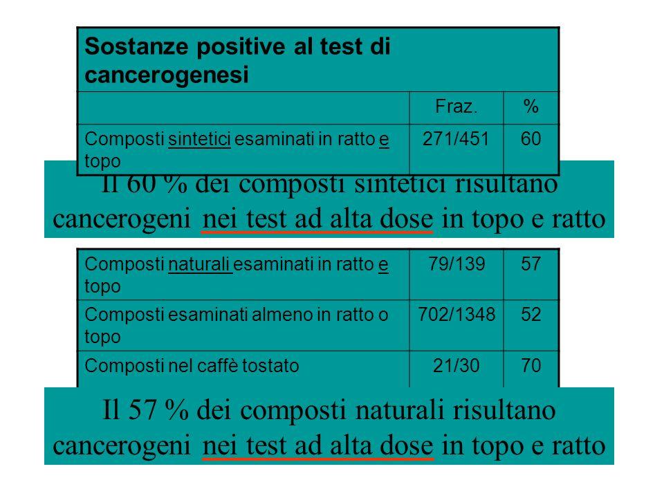 Il 60 % dei composti sintetici risultano cancerogeni nei test ad alta dose in topo e ratto Sostanze positive al test di cancerogenesi Fraz.% Composti