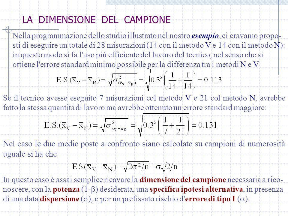 LA DIMENSIONE DEL CAMPIONE Dalla figura si ricava che la soglia d * può essere espressa sia rispetto alla media dell ipotesi nulla H 0 d * = 0 + z /2 sia rispetto alla media della specifica ipotesi alternativa H 1 d * = - z Dalle due precedenti espressioni si può ricavare che la dimensione del campione richiesta è