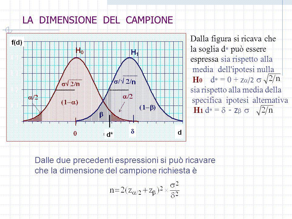 LA DIMENSIONE DEL CAMPIONE Nel nostro esempio, la dimensione campionaria n=14 era stata calcolata in base alle seguenti specifiche: imprecisione di entrambi i metodi: = 0.30 mg/dl rischio di errore di tipo I : = 0.01 rischio di errore di tipo II: = 0.10 minima differenza tecnicamente rilevante: = 0.45 mg/dl n = 2(z /2+z ) 2 ( / ) 2 = 2(2.58+1.28) 2 (0.30/0.45) 2 14 Due campioni di 14 misure garantiscono quanto segue: Riconoscerò equivalenti per accuratezza i metodi V e N se N = V.
