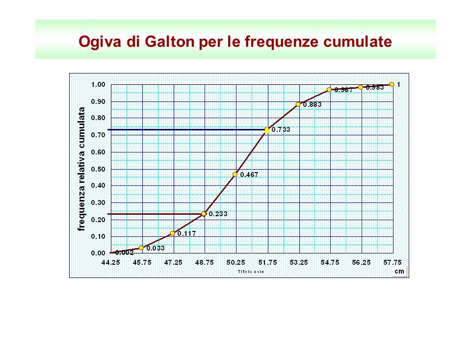 Ogiva di Galton per le frequenze cumulate