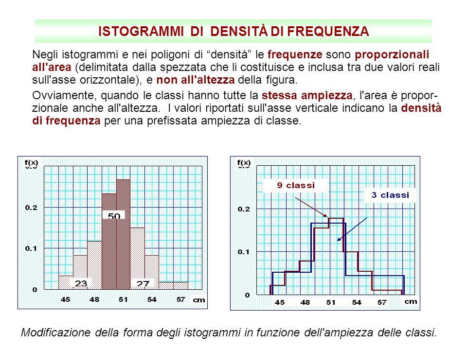 ISTOGRAMMI DI DENSITÀ DI FREQUENZA Negli istogrammi e nei poligoni di densità le frequenze sono proporzionali all'area (delimitata dalla spezzata che
