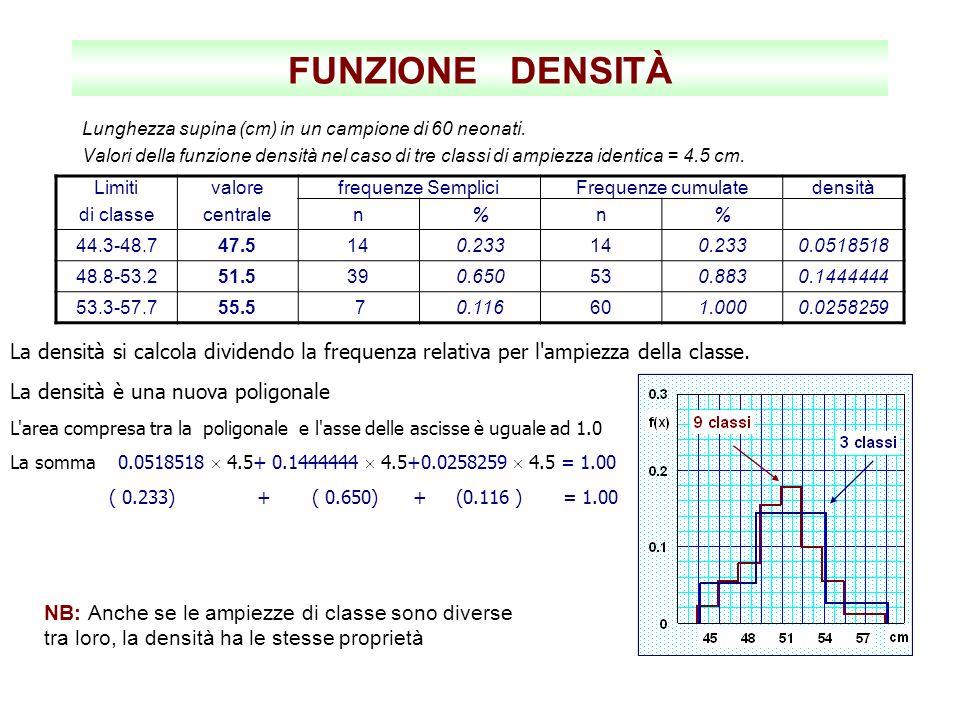 FUNZIONE DENSITÀ Lunghezza supina (cm) in un campione di 60 neonati. Valori della funzione densità nel caso di tre classi di ampiezza identica = 4.5 c