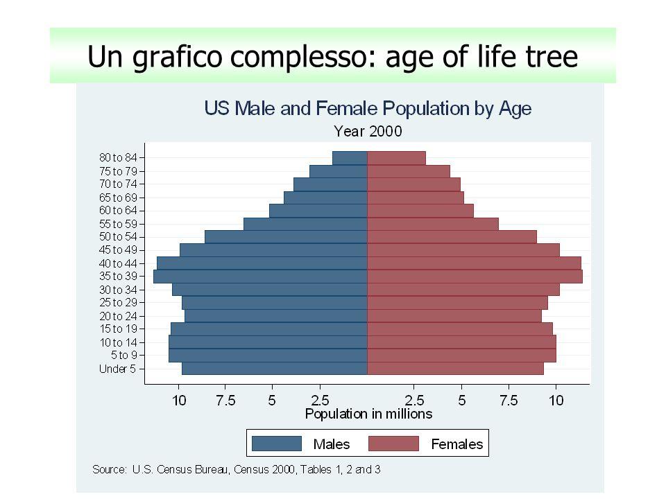 Un grafico complesso: age of life tree