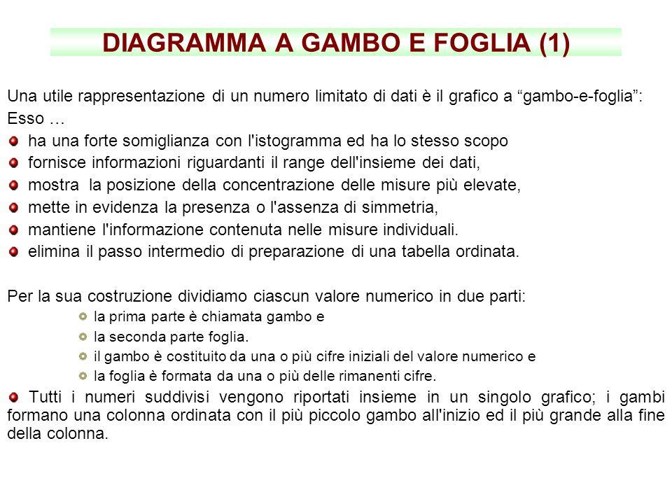 DIAGRAMMA A GAMBO E FOGLIA (1) Una utile rappresentazione di un numero limitato di dati è il grafico a gambo-e-foglia: Esso … ha una forte somiglianza