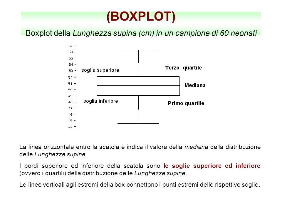 (BOXPLOT) Boxplot della Lunghezza supina (cm) in un campione di 60 neonati La linea orizzontale entro la scatola è indica il valore della mediana dell