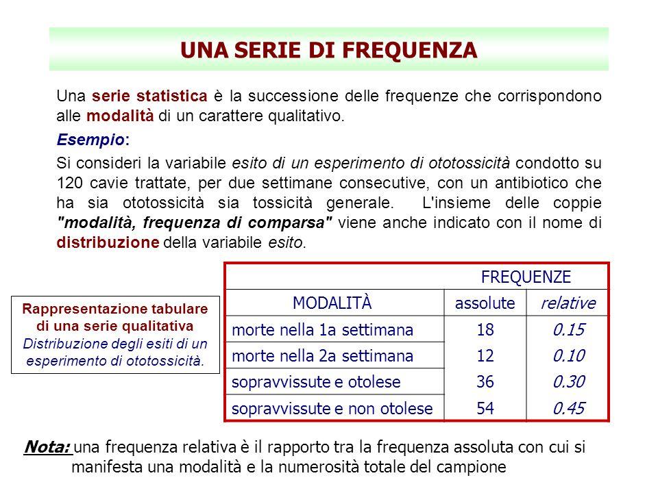 UNA SERIE DI FREQUENZA Una serie statistica è la successione delle frequenze che corrispondono alle modalità di un carattere qualitativo. Esempio: Si
