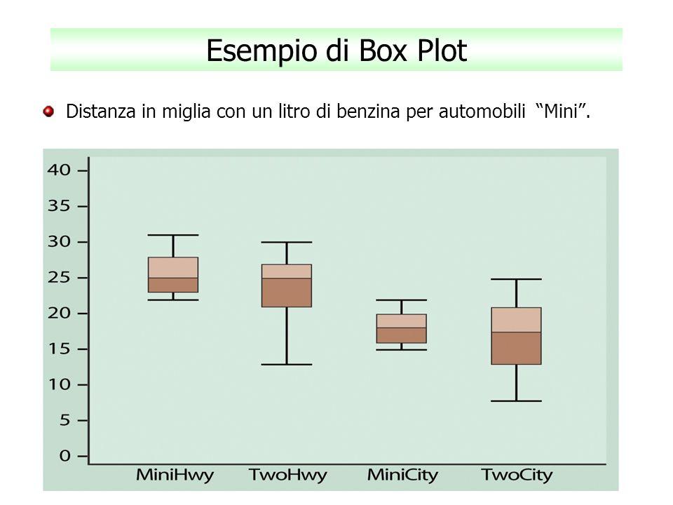 Esempio di Box Plot Distanza in miglia con un litro di benzina per automobili Mini.