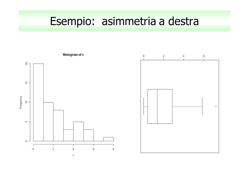 Esempio: asimmetria a destra
