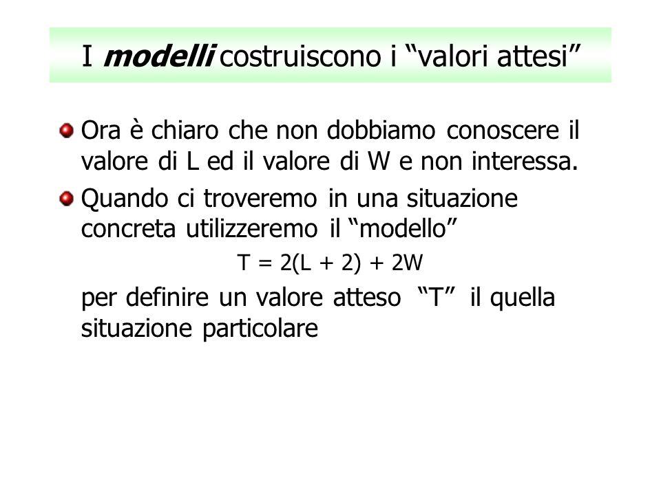 I modelli costruiscono i valori attesi Ora è chiaro che non dobbiamo conoscere il valore di L ed il valore di W e non interessa. Quando ci troveremo i