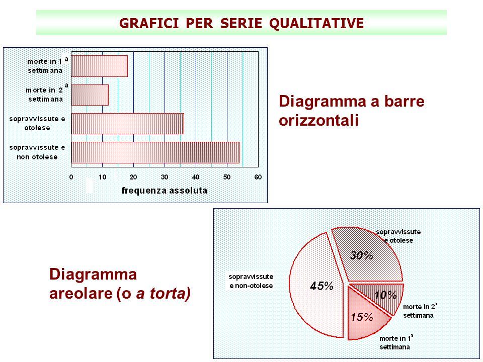 GRAFICI PER SERIE QUALITATIVE Diagramma a barre orizzontali Diagramma areolare (o a torta)
