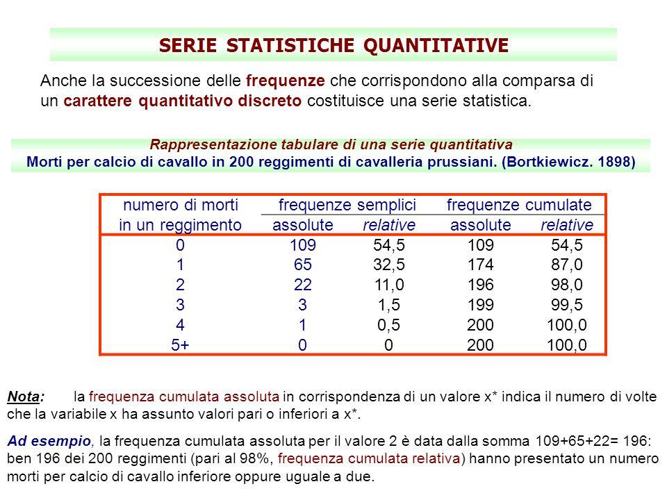 SERIE STATISTICHE QUANTITATIVE Anche la successione delle frequenze che corrispondono alla comparsa di un carattere quantitativo discreto costituisce